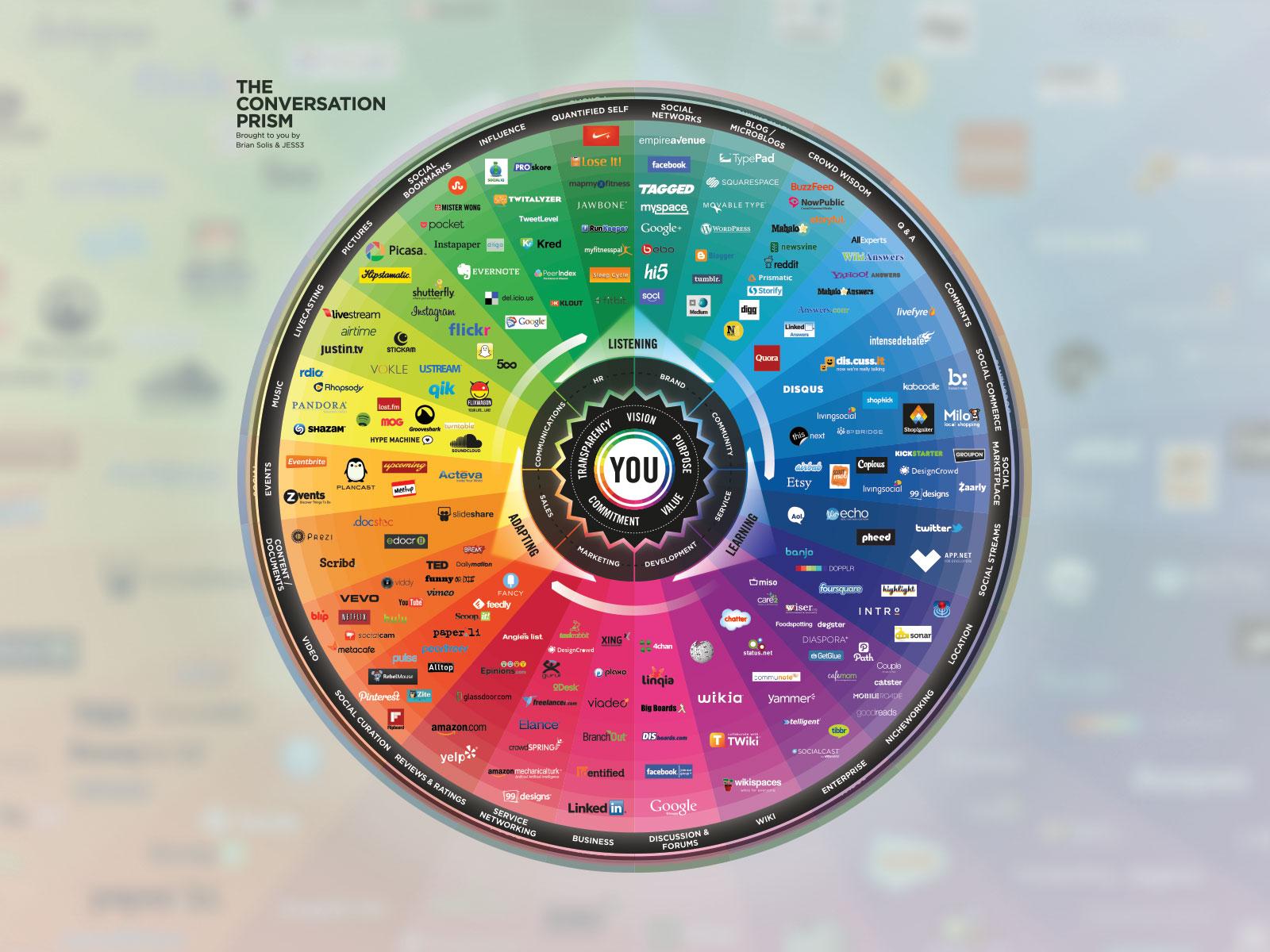Les médias sociaux incontournables et prometteurs en 2013
